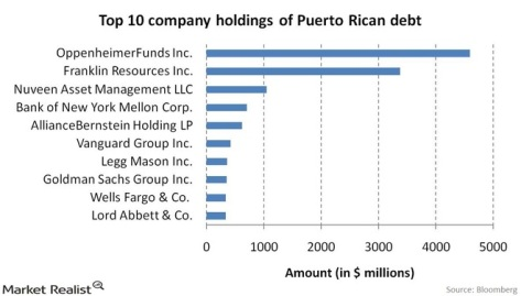 Which financial companies hold Puerto Rica debt?