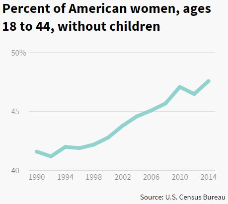 Childless by choice, not because of men