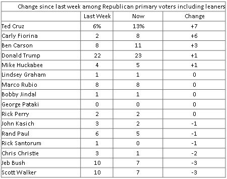 Recent post-debate GOP primary poll