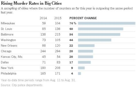 Crime rates in major cities, all Democrat-run