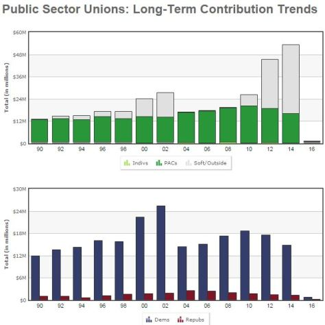 Political contributions to public sector unions