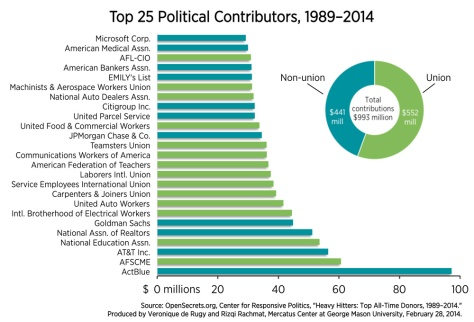 Total political contributions in 2014 election cycle