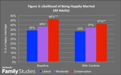 If you want a very happy marriage, don't be a progressive