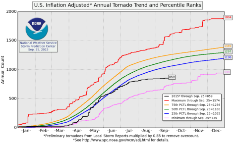 National Weather Service Tornado trend and averages