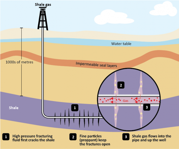 New study fracking doesnt contaminate groundwater wintery knight hydraulic fracturing also known as fracking publicscrutiny Choice Image