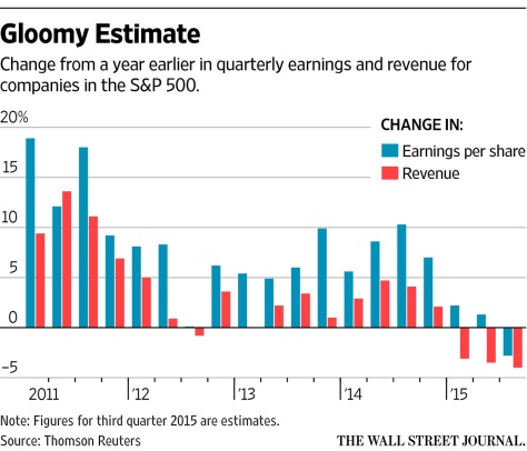 Changes in quarterly earnings and revenue for S&P 500 companies