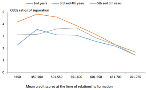 New study: a good credit score is a key performance