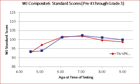 TNVPK data: pre-K program is in red, baseline is in blue