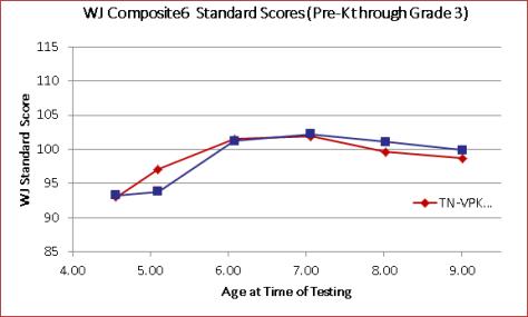 TNVPK data: pre-K program is in red, baseline is in blue