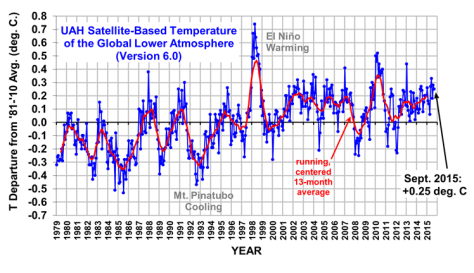 Atmospheric temperature measurements though Sept 2015