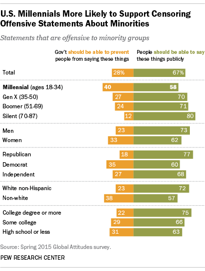 Pew Research: the next generation opposes free speech