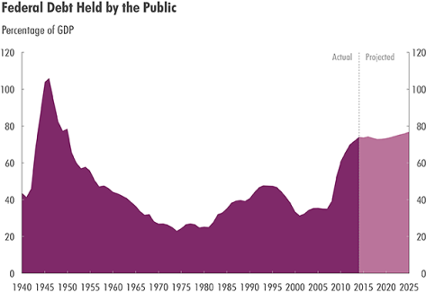 Congressional Budget Office: Debt to GDP ratio