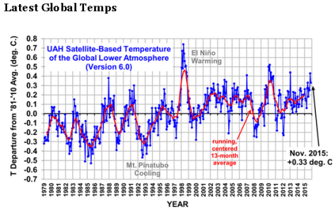 Satellite measurements of global temperature