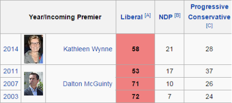 Liberal Party has dominated Ontario since 2003