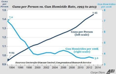 Gun ownership up, gun violence down