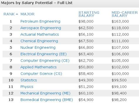 Starting and Mid-Career salaries by profession (click for larger image)