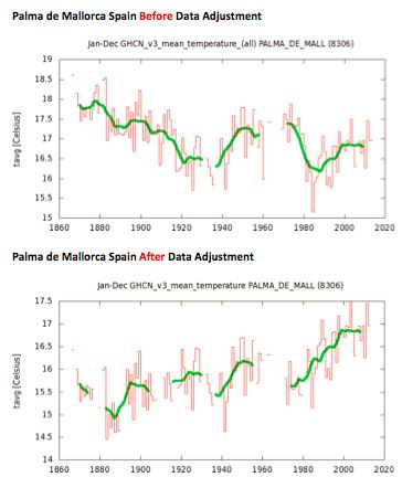 How climate scientists adjust the data to prove they need more grant money
