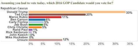 Latest poll for the Nevada Republican primary