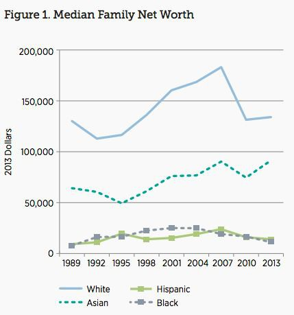 Asian household wealth set to surpass whites