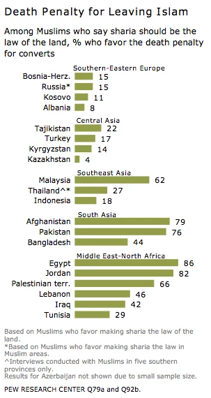 Leftist Pew Research: Should converts away from Islam be killed?