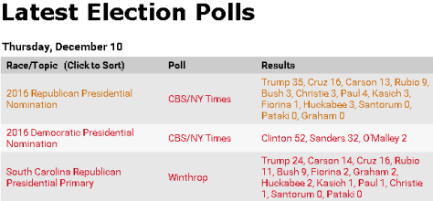 Latest GOP primary poll has Cruz in second place