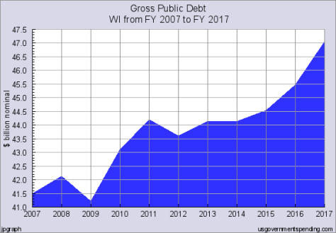 Obama doubled the national debt in 8 years