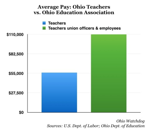 Ohio union officials make much more than Ohio teachers