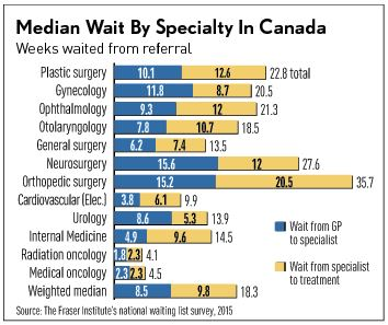 Single-payer health care wait times in Canada