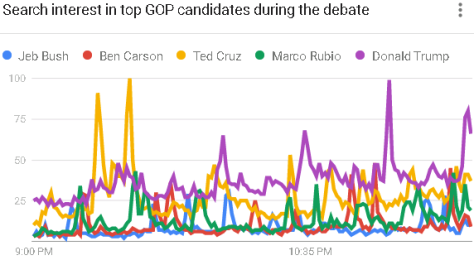 Google Trends analysis of search terms during Fox Business GOP primary debate