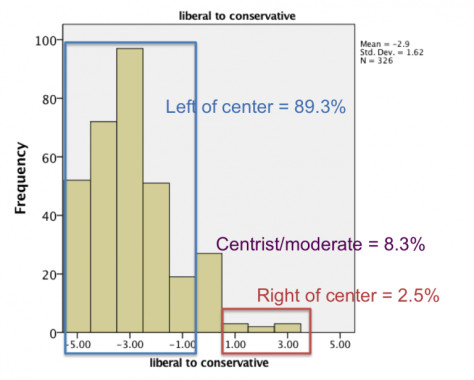 Academic diversity: ratio of liberals to conservatives is 36 to 1