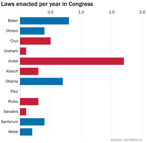Laws enacted per year in Congress