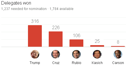 GOP primary delegate count after Super Tuesday