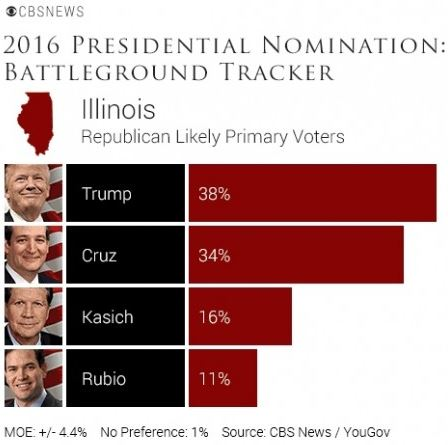 Latest CBS news / YouGov poll has Cruz just behind Trump