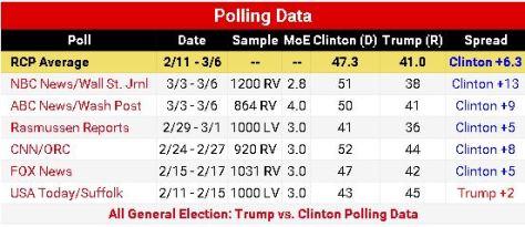 Trump vs Hillary head-to-head: No Trumpkin can make sense of this chart