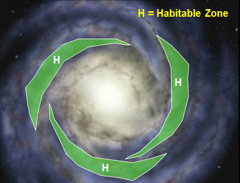 The galactic habitable zone [GHZ) is shown in green against a spiral galaxy