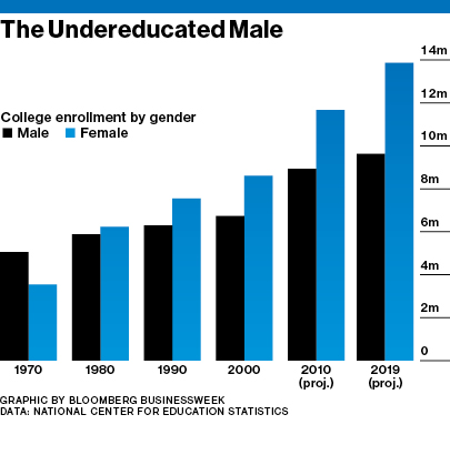 Boys are enrolling in university at a much lower rate than girls