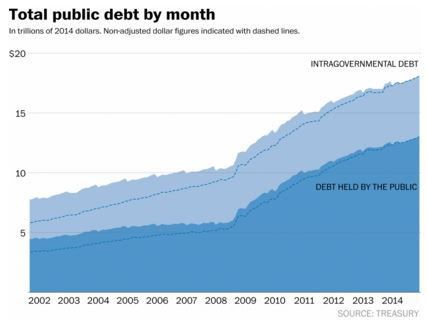 Debt increase under Barack Obama