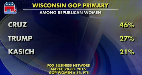 Conservative women rallying to Cruz in Wisconsin
