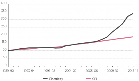 National Electricity Price Index vs CPI