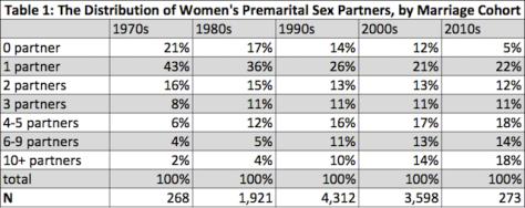 Join. divorce statistics premarital sex statistics something