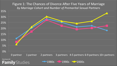 Even one non-husband premarital sex partner raises risk of divorce