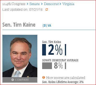 Tim Kaine's radical leftist voting record