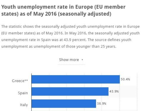 Socialism in action: Youth unemployment rate in European countries
