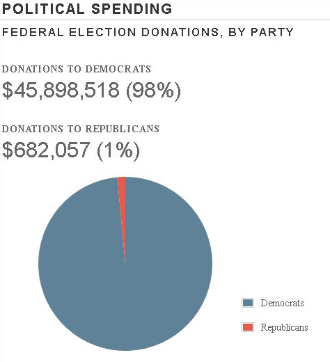 Image result for percent of political giving unions democrats