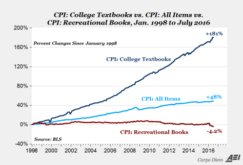 The cost of college text books is skyrocketing