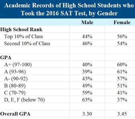 Do female-dominated schools discriminate against boys?