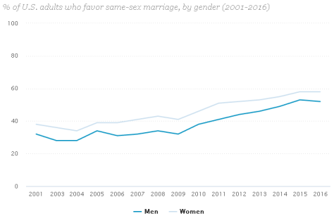 Women far more likely to support gay marriage than men