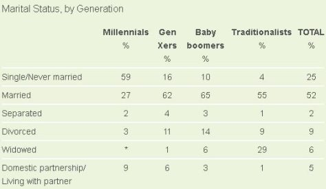 Marriage rates across different generations of Americans