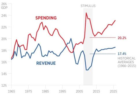 We can't raise taxes enough to fix this overspending