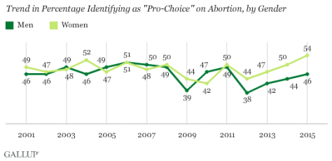 Women are more liberal on abortion than men